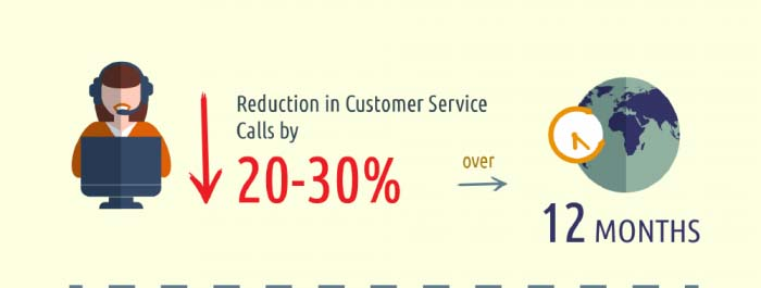 Reduction of customer service calls