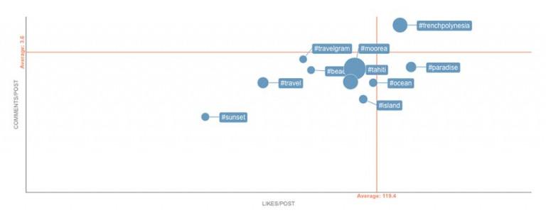 Union metrics tracking tool