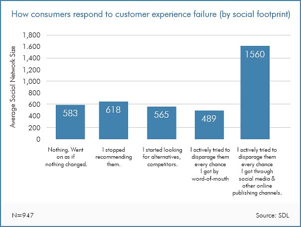 How consumers respond to customer experience failure