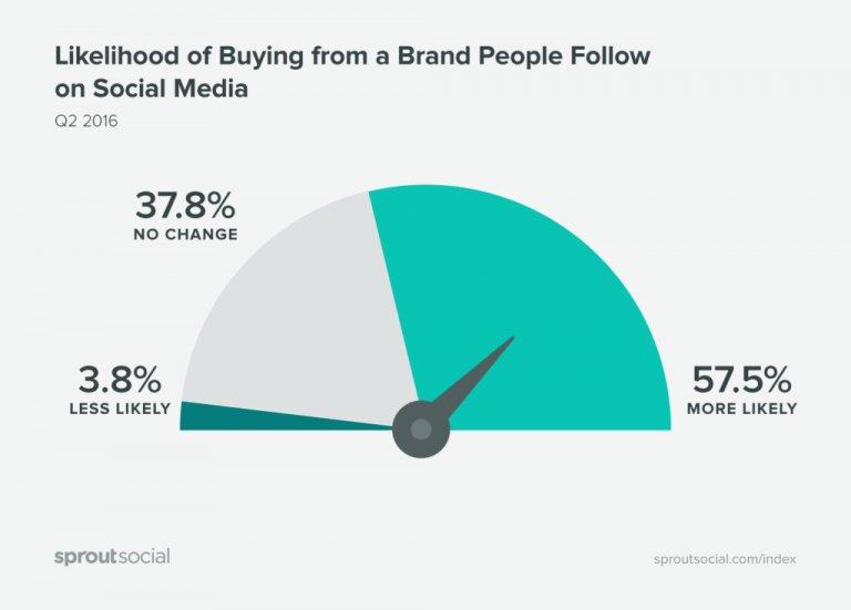 Likelihood of Buying from a Brand People Follow on Social Media