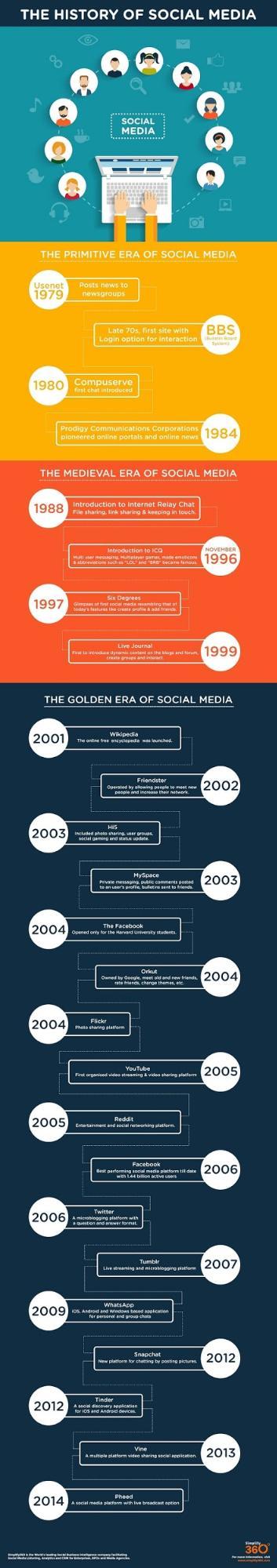 history of social media.