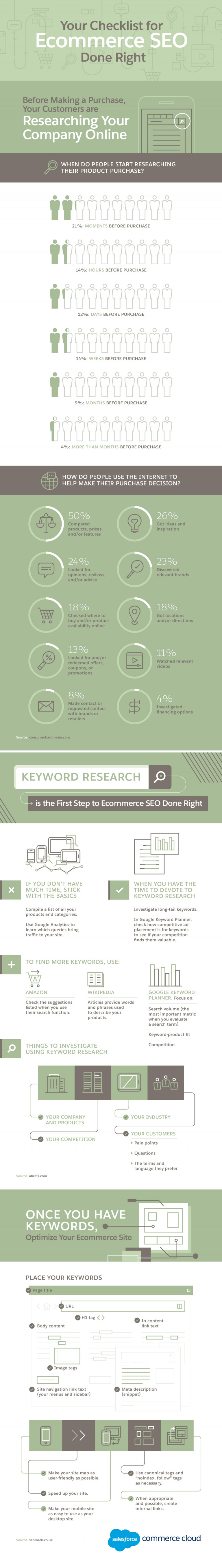 Your Checklist for Ecommerce SEO Done Right