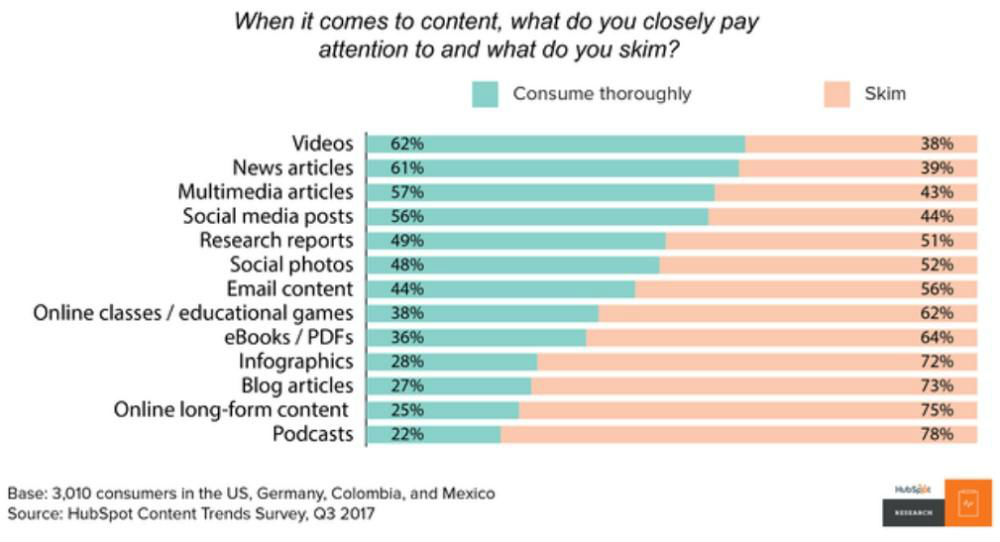 Customer attention to video content