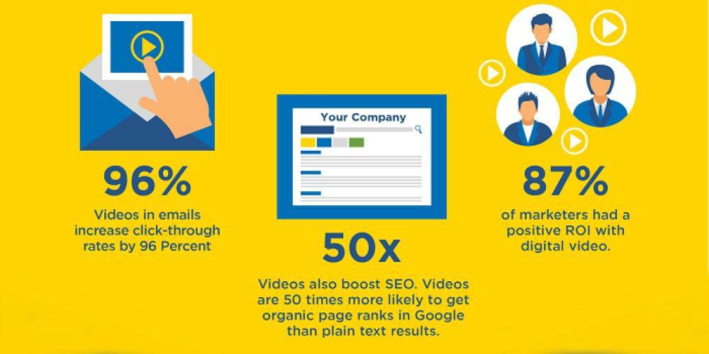 Video Marketing stats