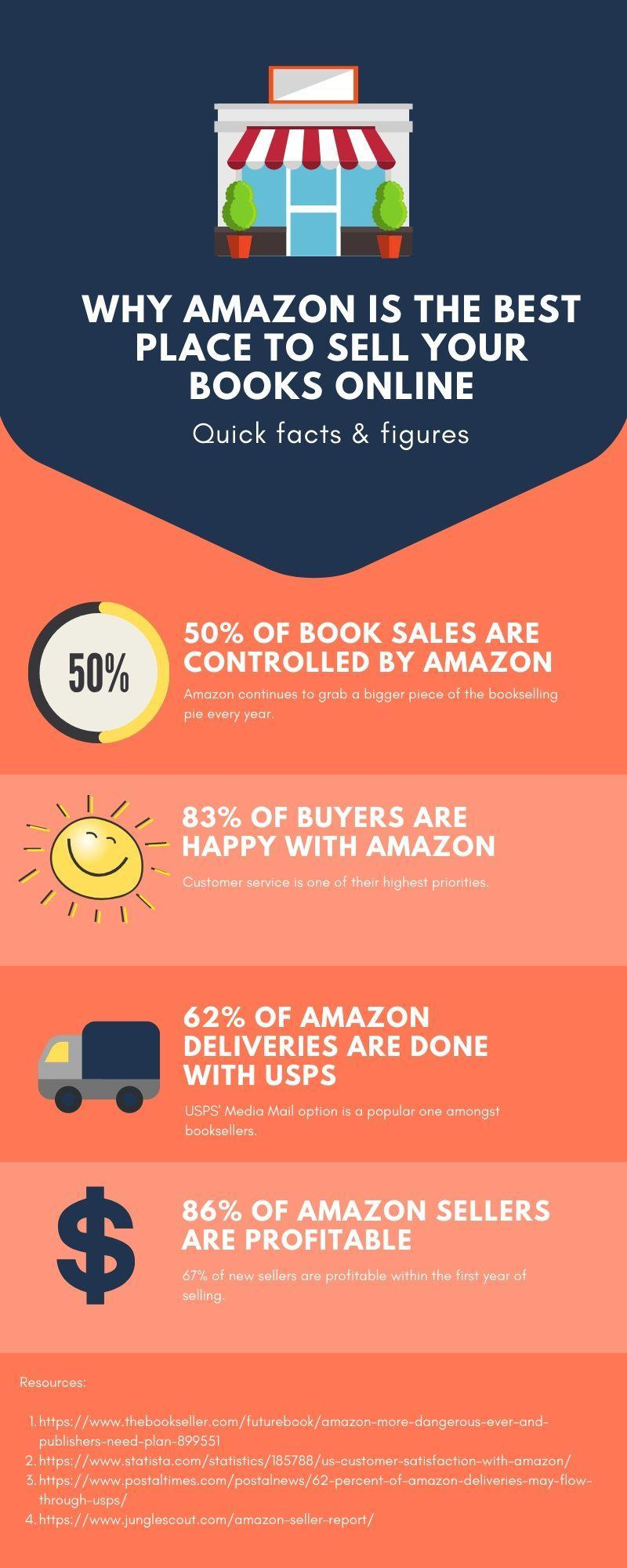Why Amazon is the best place to sell books