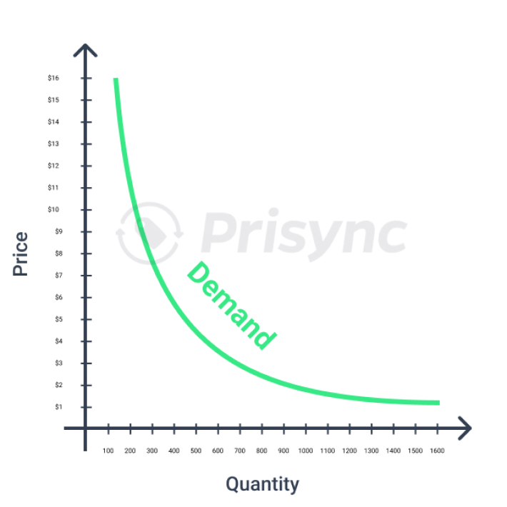 Product demand curve