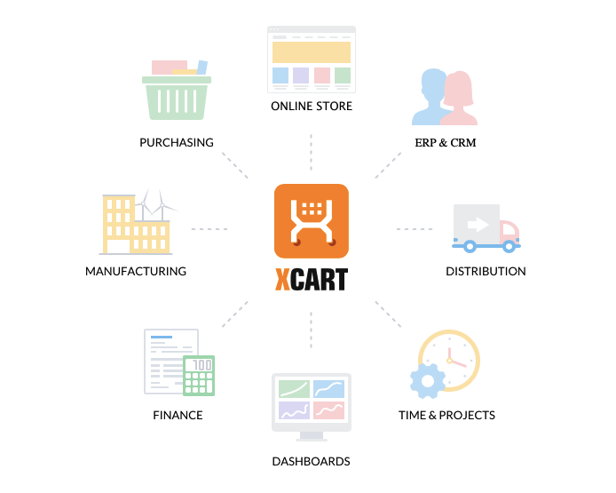 X-Cart integrations with complex systems