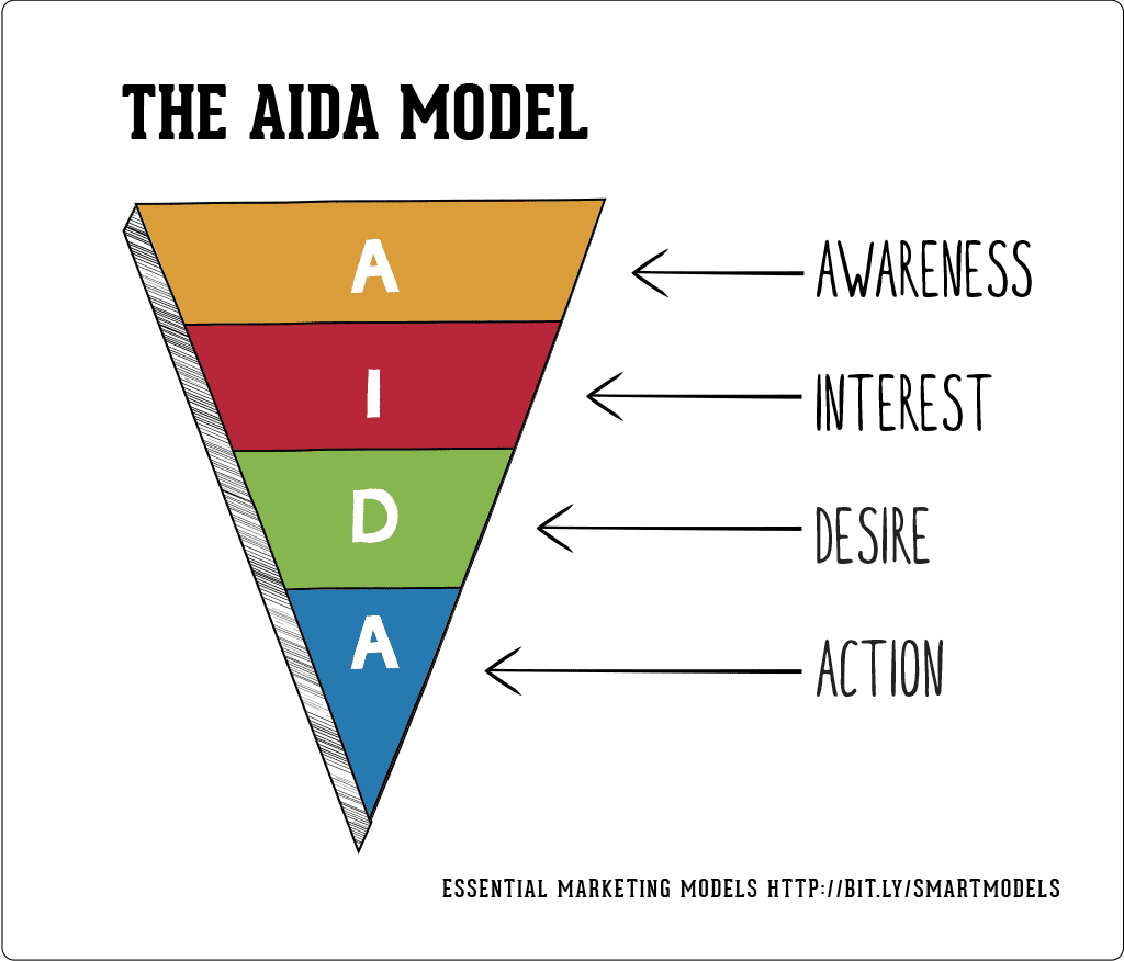 AIDA Ecommerce marketing funnel