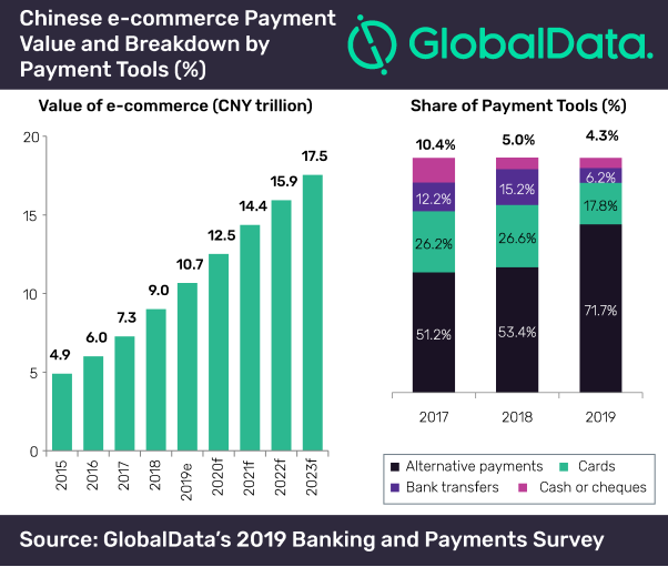 Chinese Payment Processing Trends