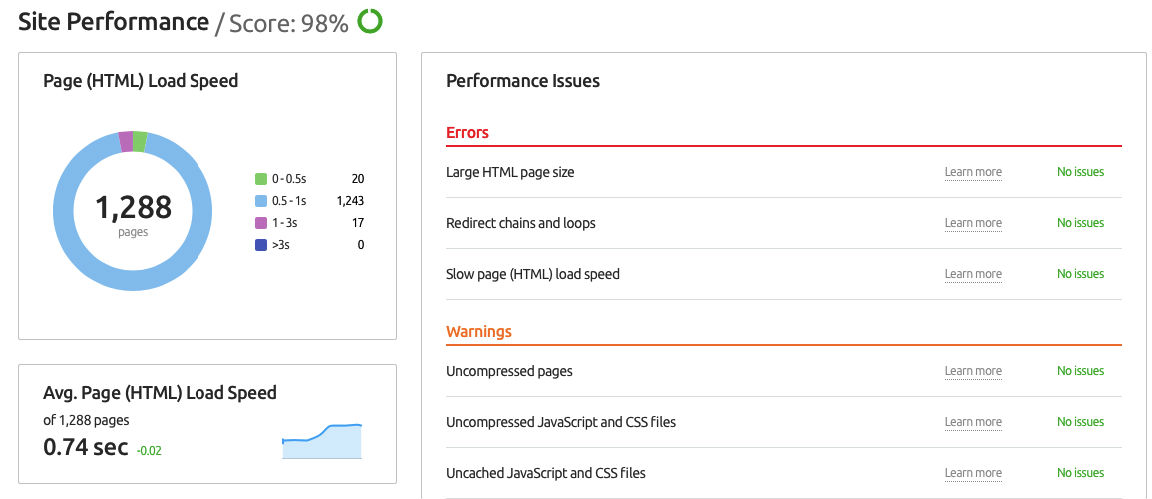 Site performance for SEO