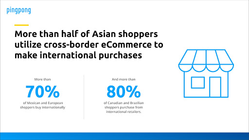 More than half of Asian shoppers utilise cross-border eCommerce to make international purchases