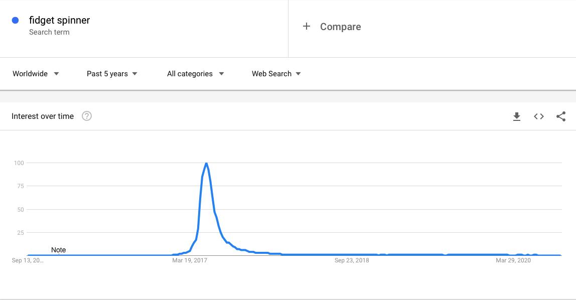 Fidget Spinner in Google trends