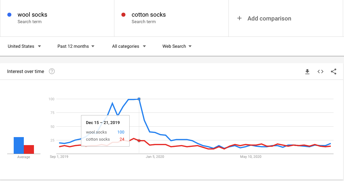 How to find which product is better with Google Trends