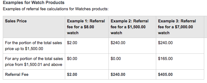 Example of Amazon fees for Watch products
