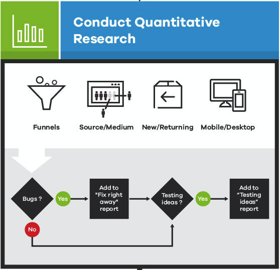 Quantitative research as part of A/B testing