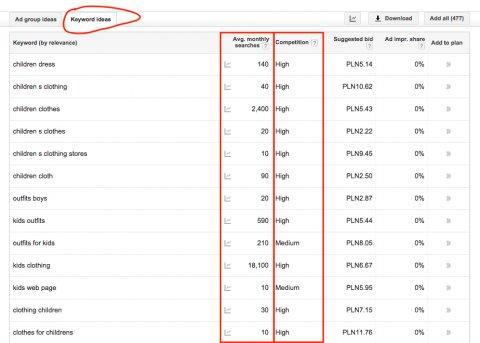 Keyword Ideas in Google Keyword Planner