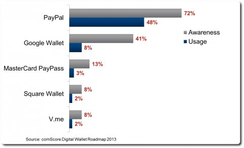 Some payment systems statistics