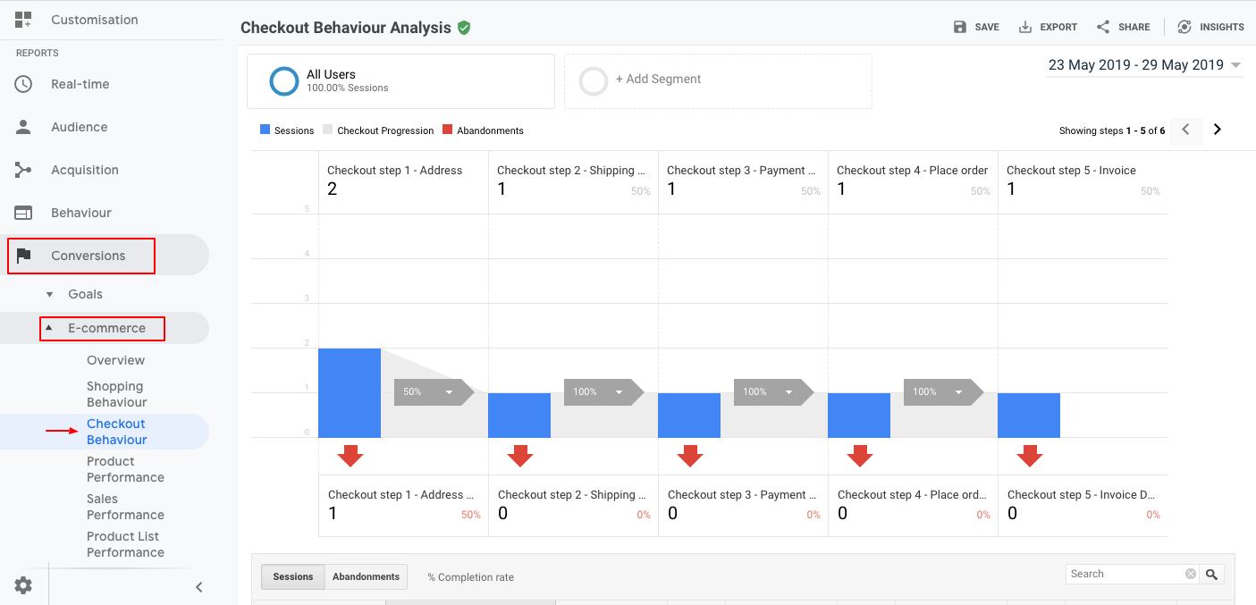 Measuring Checkout Events in Google Analytics