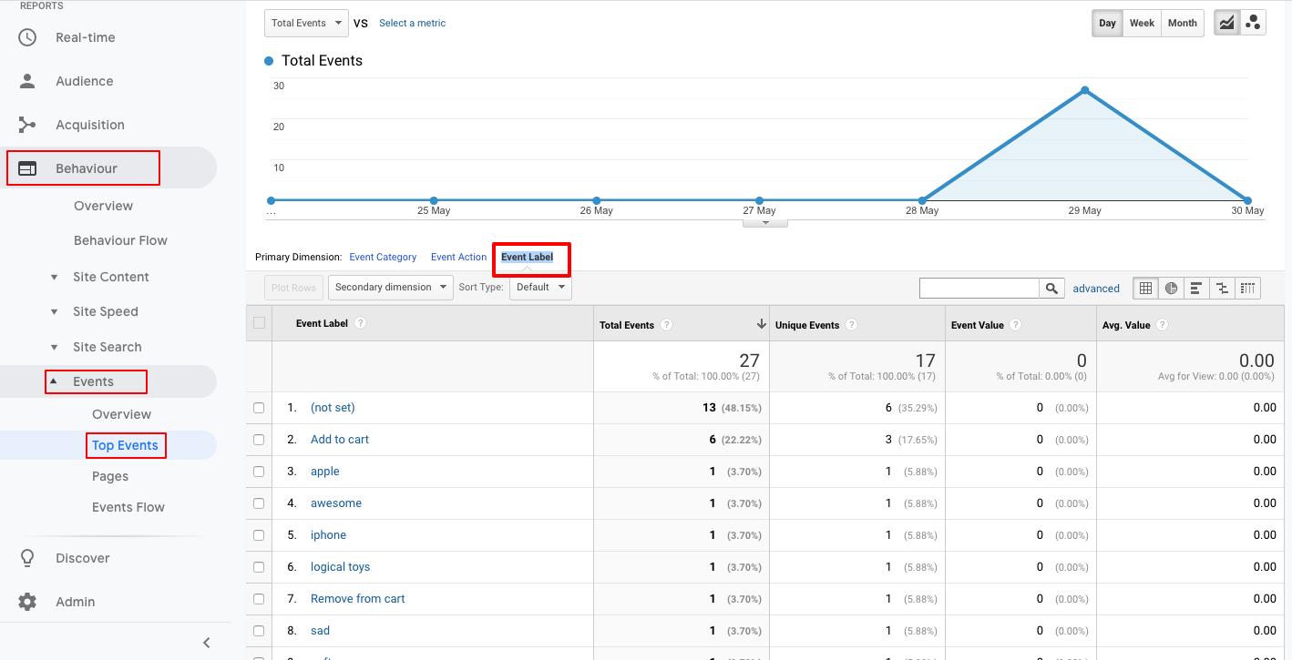 Understanding Search Data in Google Analytics Enhanced eCommerce