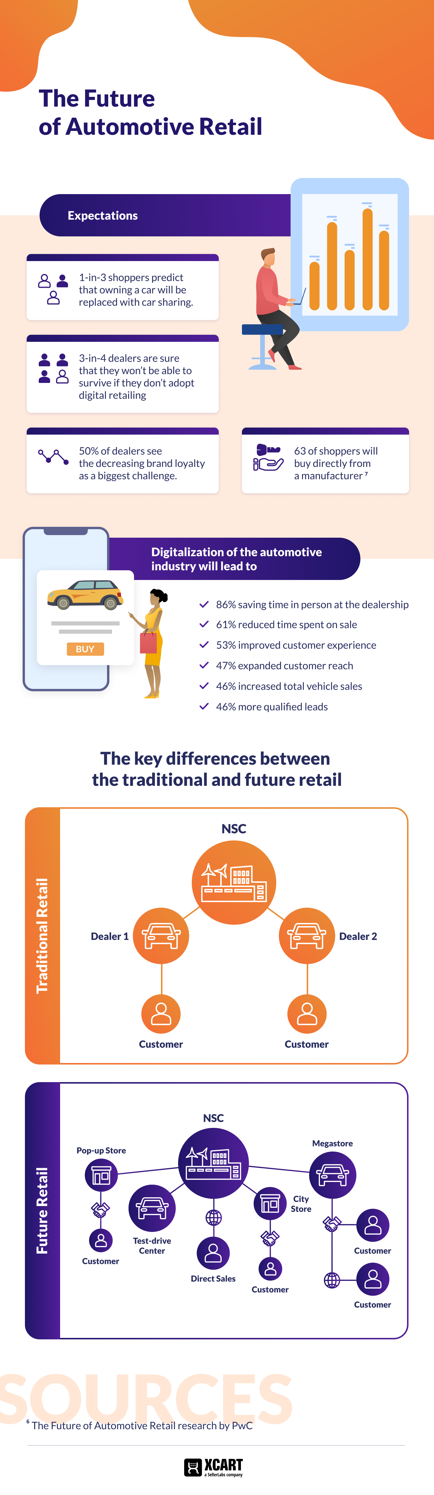 The future of the automotive retail